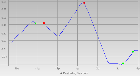 Intraday Cycle Projection (QQQ) 2012-12-10