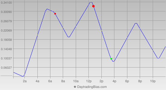 Intraday Cycle Projection (USDJPY) 2014-04-01