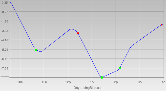Intraday Cycle Projection (ES) 2012-03-21