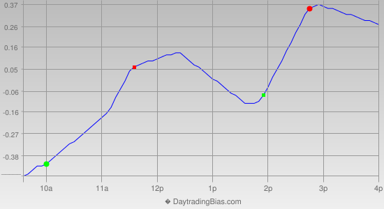 Intraday Cycle Projection (SPY) 2013-12-26