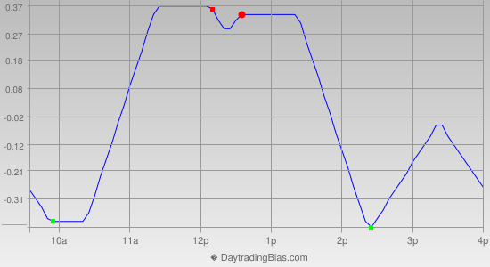 Intraday Cycle Projection (DIA) 2012-08-07