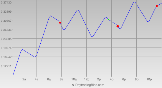 Intraday Cycle Projection (USDJPY) 2014-09-04