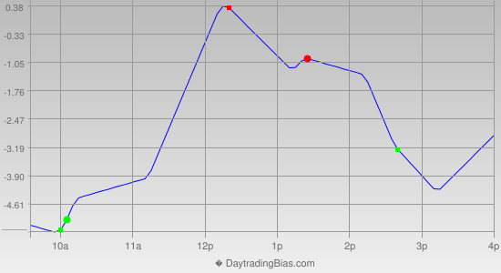 Intraday Cycle Projection (RU2K) 2012-12-26