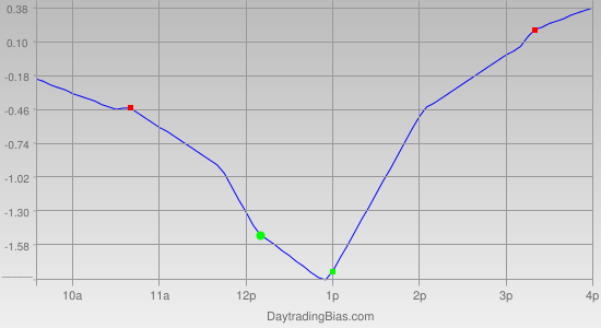 Intraday Cycle Projection (SPY) 2011-10-12