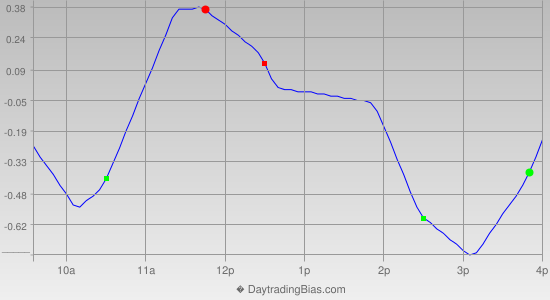 Intraday Cycle Projection (DIA) 2013-05-29