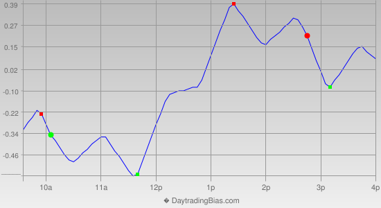 Intraday Cycle Projection (GLD) 2014-03-21