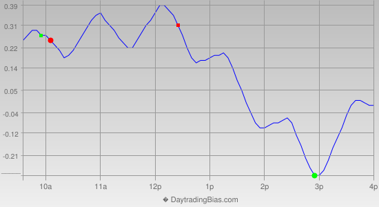 Intraday Cycle Projection (QQQ) 2014-12-02