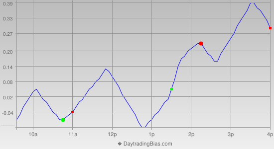 Intraday Cycle Projection (SPY) 2014-01-21