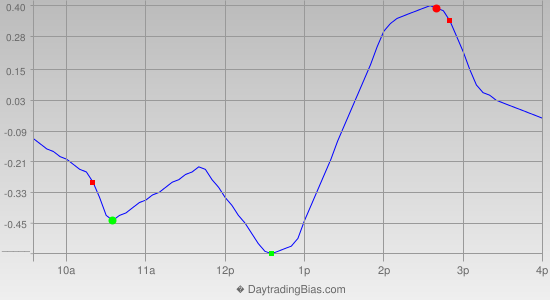 Intraday Cycle Projection (SPY) 2012-10-04