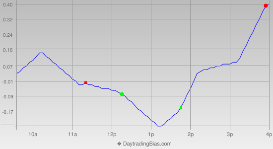Intraday Cycle Projection (SPY) 2013-02-01