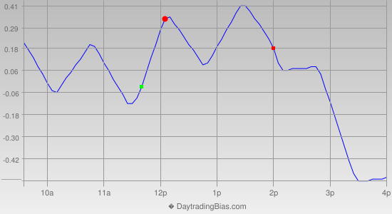 Intraday Cycle Projection (DIA) 2013-06-05