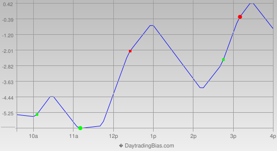 Intraday Cycle Projection (TF) 2012-07-13
