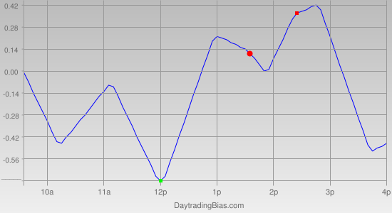 Intraday Cycle Projection (QQQ) 2011-08-10
