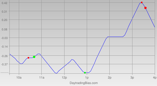 Intraday Cycle Projection (DIA) 2011-05-30
