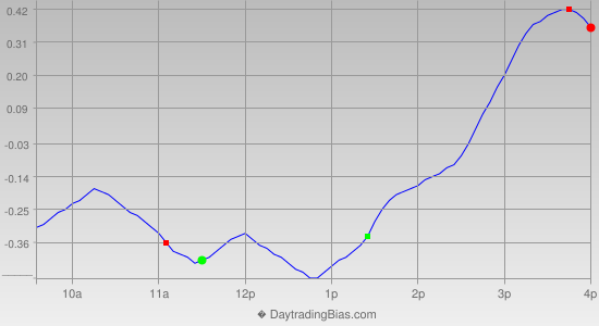Intraday Cycle Projection (SPY) 2013-10-29