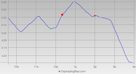 Intraday Cycle Projection (GLD) 2013-02-15