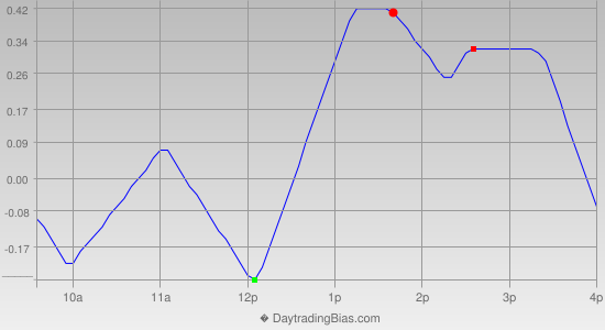 Intraday Cycle Projection (SPY) 2013-12-05