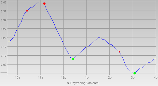 Intraday Cycle Projection (SLV) 2012-07-18