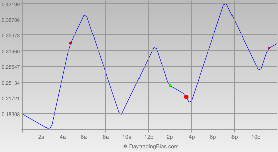 Intraday Cycle Projection (EURJPY) 2019-05-08