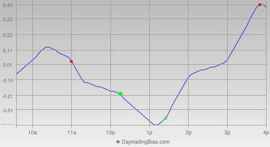 Intraday Cycle Projection (DIA) 2013-05-01
