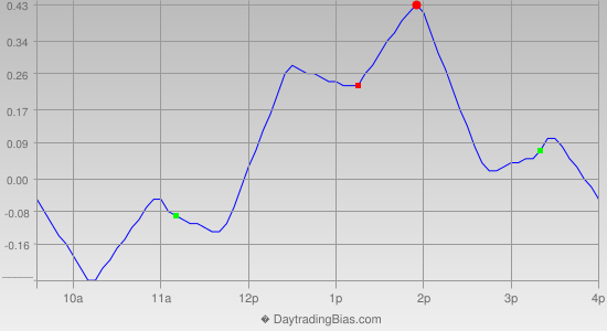 Intraday Cycle Projection (DIA) 2013-03-20