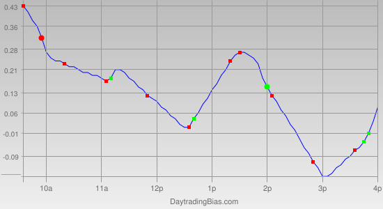 Intraday Cycle Projection (QQQ) 2011-09-01