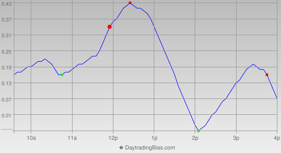 Intraday Cycle Projection (DIA) 2012-08-30