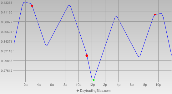 Intraday Cycle Projection (USDJPY) 2019-09-24