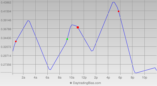 Intraday Cycle Projection (USDJPY) 2019-03-15