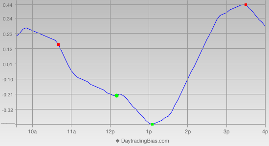 Intraday Cycle Projection (SPY) 2012-12-07