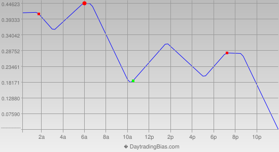 Intraday Cycle Projection (EURJPY) 2019-03-22