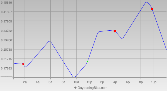Intraday Cycle Projection (USDJPY) 2012-06-26