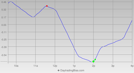 Intraday Cycle Projection (GLD) 2012-07-24