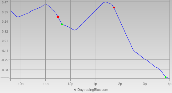 Intraday Cycle Projection (DIA) 2012-11-21