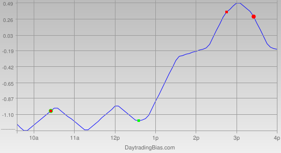 Intraday Cycle Projection (SPY) 2011-10-18