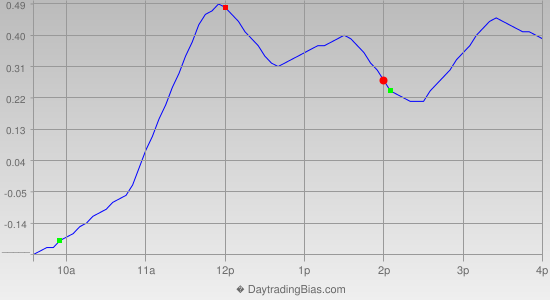Intraday Cycle Projection (DIA) 2013-04-30