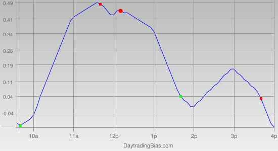 Intraday Cycle Projection (DIA) 2011-04-29