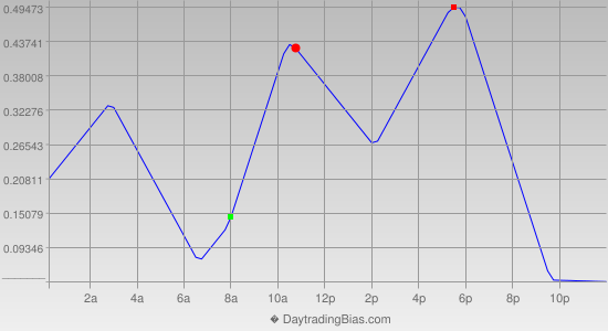Intraday Cycle Projection (USDJPY) 2014-10-10