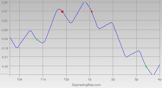 Intraday Cycle Projection (GLD) 2011-06-03