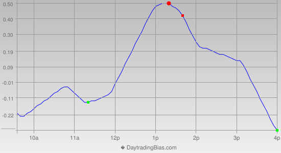 Intraday Cycle Projection (DIA) 2012-10-12
