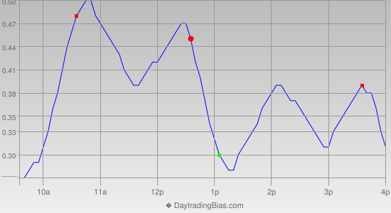 Intraday Cycle Projection (SLV) 2013-09-24