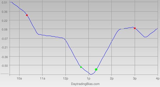 Intraday Cycle Projection (IWM) 2012-01-06