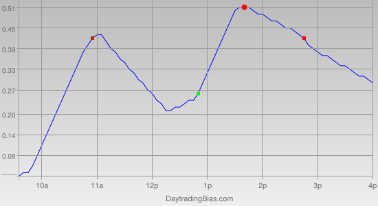 Intraday Cycle Projection (SLV) 2012-02-01