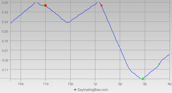 Intraday Cycle Projection (GLD) 2014-01-17