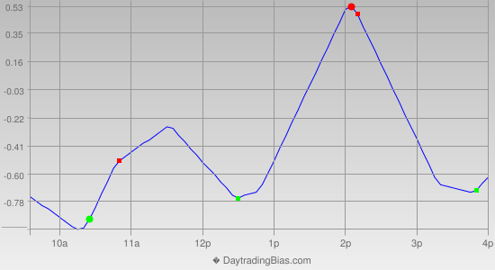 Intraday Cycle Projection (SPY) 2014-04-01