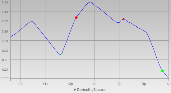 Intraday Cycle Projection (DIA) 2014-08-08