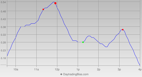 Intraday Cycle Projection (IWM) 2013-01-24