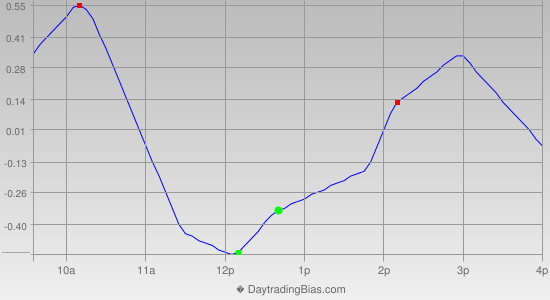 Intraday Cycle Projection (SPY) 2012-11-15