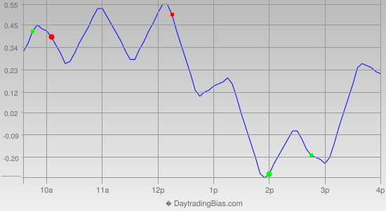 Intraday Cycle Projection (SPY) 2014-12-02