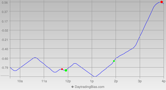 Intraday Cycle Projection (GLD) 2013-06-05